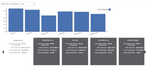 indicador valor gasto de frete por Kg de mercadoria transportado
