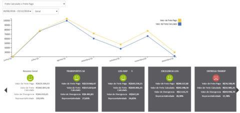 indicador mostra quais transportadores estão cobrando frete diferente da tabela