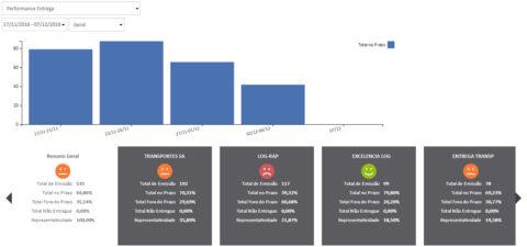 indicador mostra o percentual das entregas feitas no prazo pelo transportador