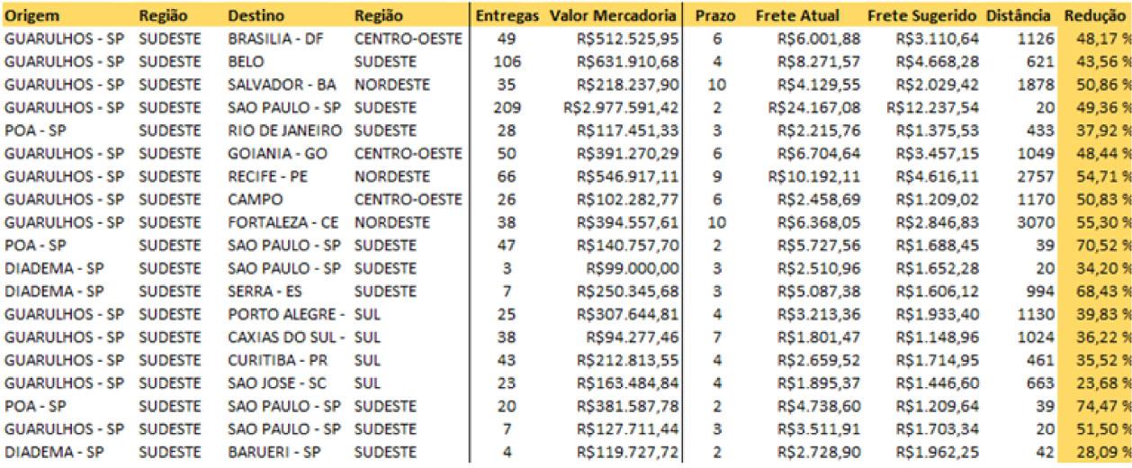 Cálculo de frete para cidades e regiões